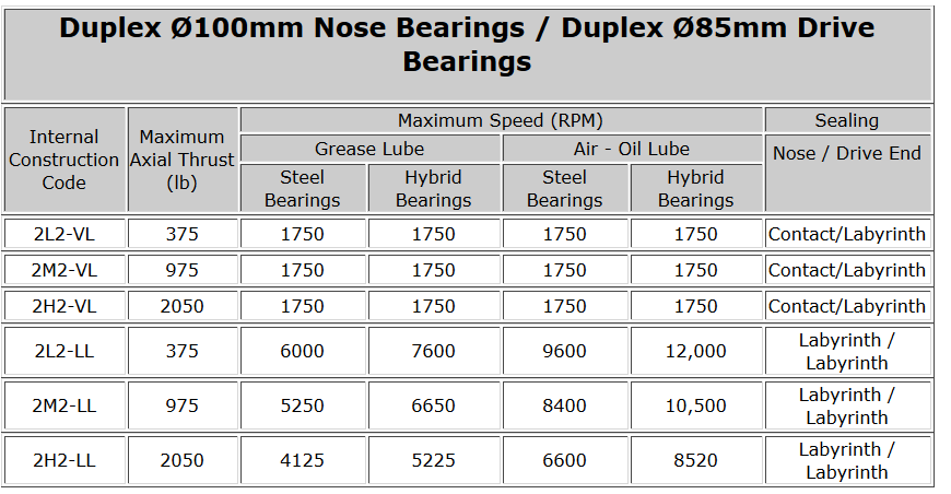 Duplex Ø100mm Nose Bearings - Duplex Ø85mm Drive Bearings