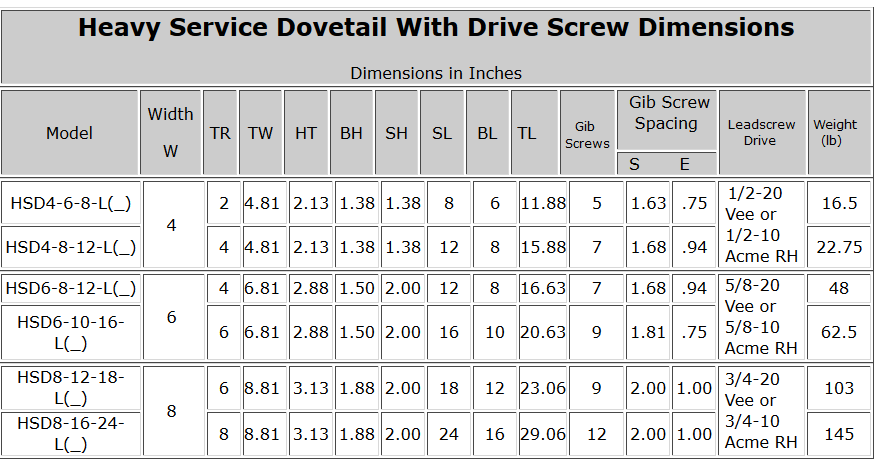 Heavy Service Dovetail With Drive Screw Dimensions