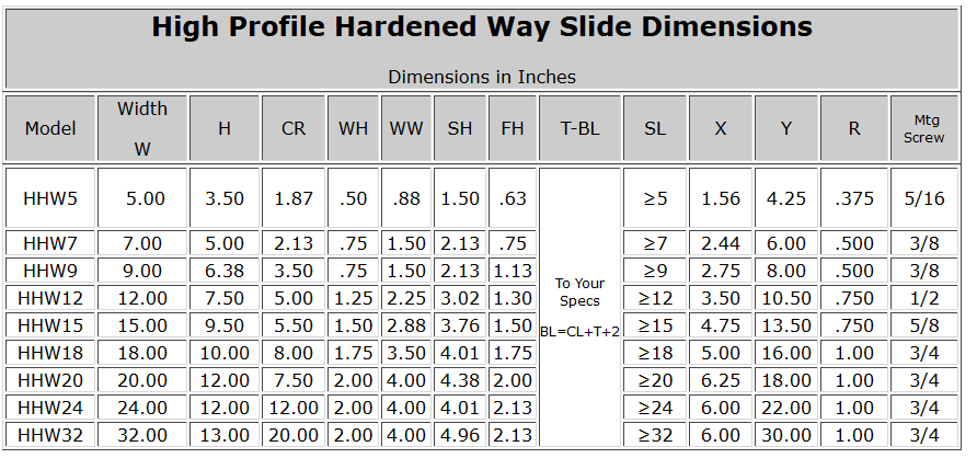 High Profile Hardened Way Slide Dimensions