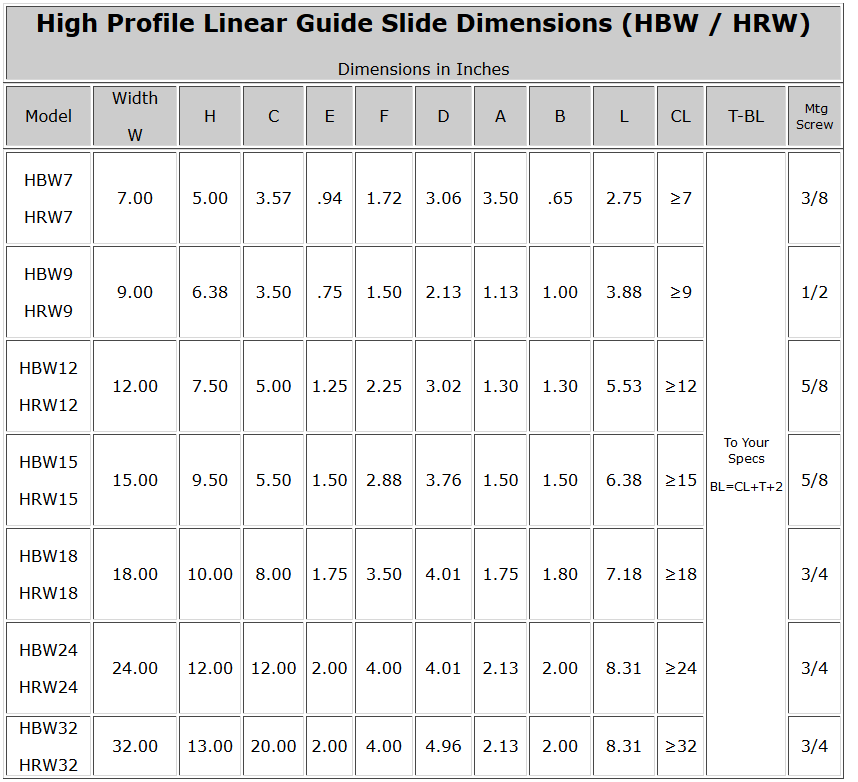 High Profile Linear Guide Slide Dimensions (HBW - HRW)