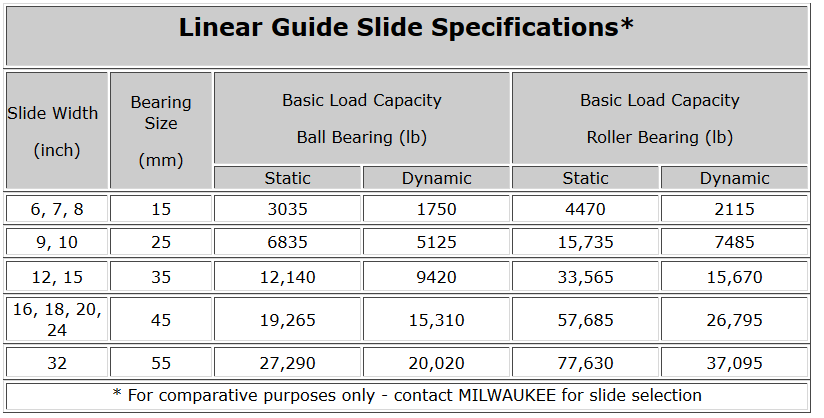 Linear Guide Slide Specifications