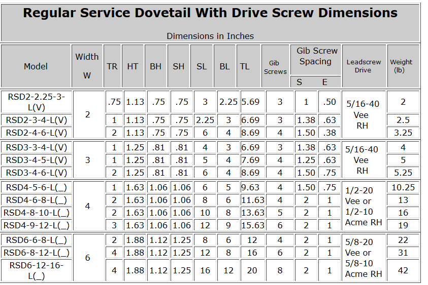 Regular Service Dovetail With Drive Screw Dimensions