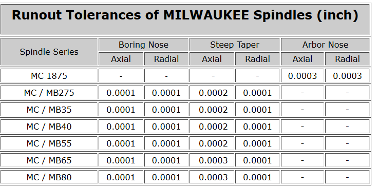Runout Tolerances of MILWAUKEE Spindles