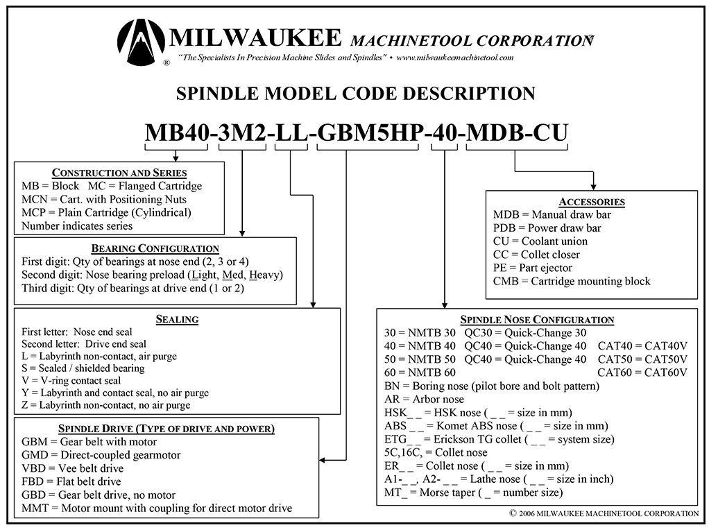 Spindle-Model-Code-Description